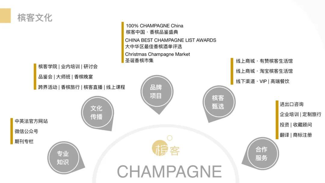 招聘(北京/上海/广州) | 五个职位开放,加入槟客一起爱生活爱香槟